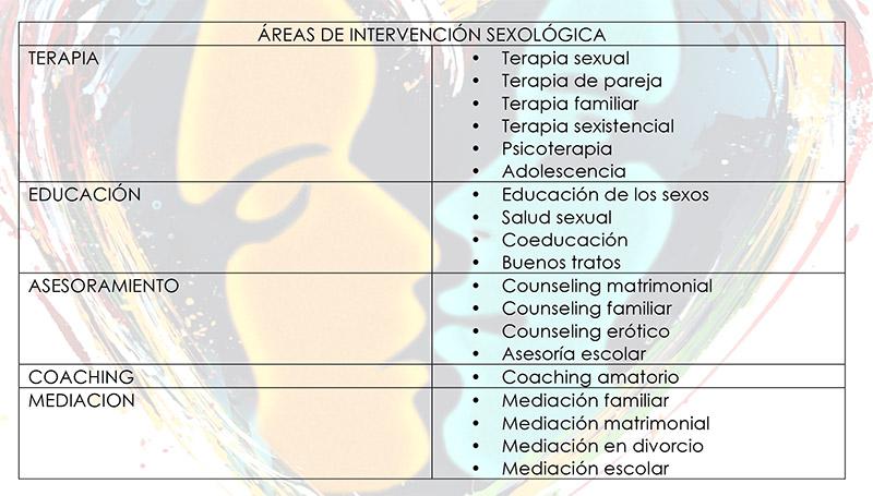 ÁREAS DE INTERVENCIÓN SEXOLÓGICA
